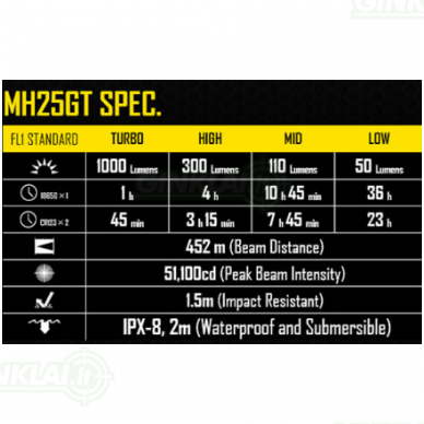 Nitecore MH25GT prožektorius 5